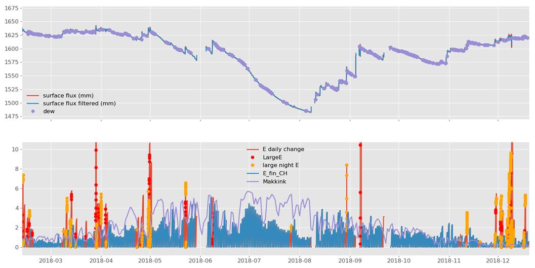 Data porcessing